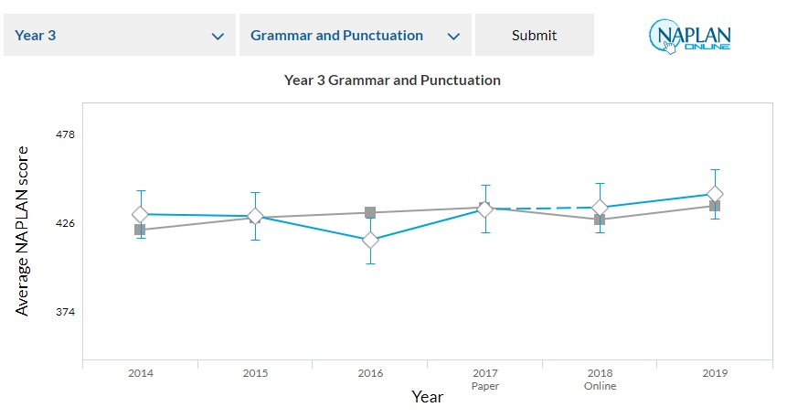 naplan results example graph